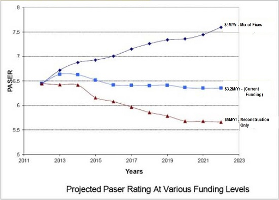Chart showing Projected Paser Rating At Various Funding Levels