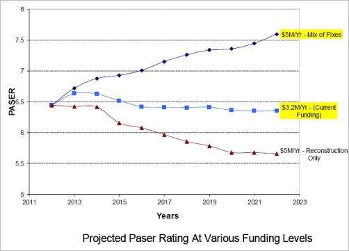 Projected PASER Rating at various funding levels chart